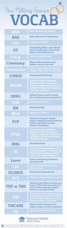 Military abbreviations and terminology can be intimidating--especially if you're new to the military community. Check out this list of common military vocab!