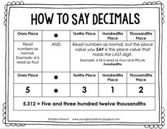 FREE! How to say decimals free printable! Young Teacher Love by Kristine Nannini