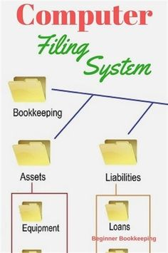The best tips to set up your business filing system so you can find your documents fast and avoid messy paperwork-in-a-shoe-box syndrome. Diy Organisation, Small Business Organization, Office Organization At Work, File Organization, Organizing Life, Business Storage, Office Hacks, Organized Office, Organising Ideas