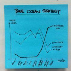 Inspiratie: Blue Ocean Strategy.