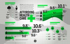 Affording #Health Care. Even with health #insurance, health care can cost an arm and a leg. The infographic below shows across geographies, income and education levels, between 1997 and 2006, a growing number of #Americans avoided health care due to cost.