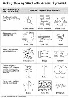 Making with graphic organizer - A range of tools to help with problem solving thinking differently checking your assumptions and putting plans into action Visible Thinking, Thinking Maps, Thinking Skills, Critical Thinking, Systems Thinking, Design Thinking, Teaching Strategies, Teaching Resources, Visual Thinking Strategies