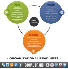 Organizational readiness for a social business. Nice.