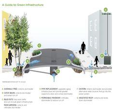 Proposed Wastewater System to Transform Valencia Street in La Lengua - Curbed SF Villa Architecture, Green Architecture, Sustainable Architecture, Sustainable Design, Architecture Diagrams, Architecture Portfolio, Classical Architecture, Ancient Architecture, Urban Landscape