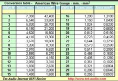 American Wire Gauge to mm