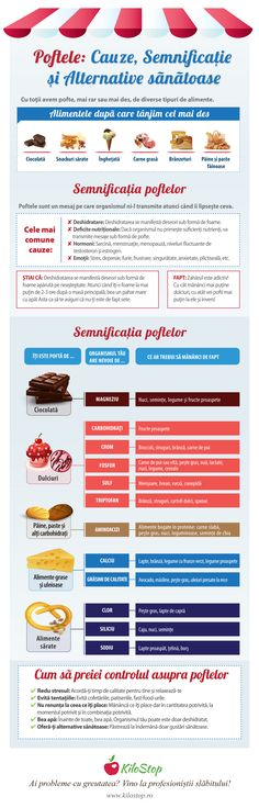 Ce ascund de fapt poftele [infografic] What the lusts actually hide [infographic] - All about weight loss Healthy Nutrition, Healthy Eating, Healthy Recipes, Weight Loss Tips, Lose Weight, Natural Health, Natural Foods, Good To Know, Healthy Lifestyle
