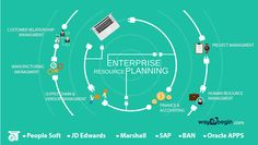 ERP activities are progressing once more, after a time of conservation and the sweating of existing ERP speculations http://www.way2begin.com/