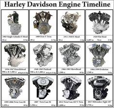 Znalezione obrazy dla zapytania hd shovelhead dial #harleydavidsonshovelhead