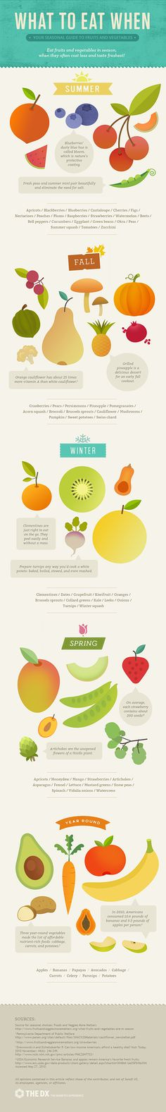 Do you know what and when is the best time to eat these fruits and vegetables? Check out this useful infographic via #TheDX