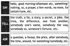 Collocations (say, tell, ask)