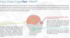 Find out everything you need to know about Cogniflex brain supplement. Learn about its ingredients, side effects and if cogniflex really works.