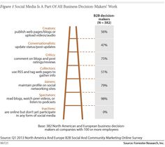 Forrester Report: The Social Media Habits of B2B Customers By Barry Levine (@Barry Levine)   Jul 18, 2013