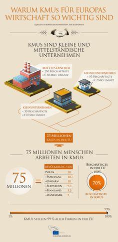Infografik: KMUs in Europa