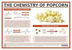 Popcorn chemistry