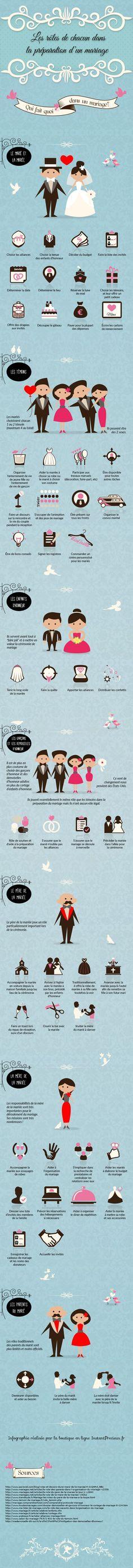 Les rôles dans la préparation d'un mariage ! | Bloom Events
