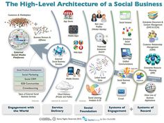The Architecture Of A Social Business by Dion Hinchcliffe, via Flickr #socbiz