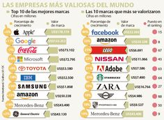 Facebook, Amazon y Lego son las marcas que más se valorizaron en 2016 Facebook, Stamp Values, Advertising, Social Networks, Frames