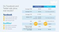 10 interesting digital marketing statistics we've seen this week Marketing Topics, Marketing Budget, Online Marketing, Digital Marketing, Social Media Ad, Social Media Trends, Social Media Marketing, Social Networks, Internet Advertising