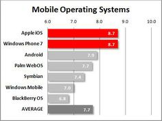Microsoft's Windows Phone matches Apple's iOS for first place in operating system customer satisfaction.
