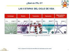 EL SIGUIENTE NÚMERO ES 5, POR LOS CINCO LIBROS PRINCIPALES DEL CICLO DE VIDA DEL SERVICIO, 1. LA ESTRATEGIA, 2. EL DISEÑO, 3. LA TRANSICIÓN, 4. LA OPERACIÓN Y 5. LA MEJORA CONTINUA DE LOS SERVICIOS