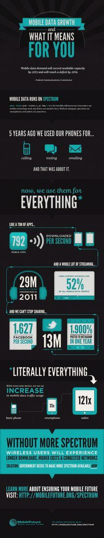 #Infographie Les chiffres clefs du boom du trafic data mobile