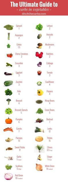 "You have to read this ""Ultimate guide to carbs in vegetables"". You will see which to enjoy and which to avoid in an easy photo grid. 