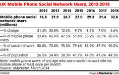 As UK Social Networkers Move to Mobile, Marketers Follow http://www.emarketer.com/Article/UK-Social-Networkers-Move-Mobile-Marketers-Follow/1010913/2#sthash.yAfVSSAZ.dpuf