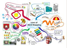 Excellent Visual Featuring The 6 Benefits of Mind Maps ~ Educational Technology and Mobile Learning #tutor_Intef