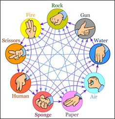 7 Rock Paper Scissors Ideas Rock Paper Scissors Scissors Rock