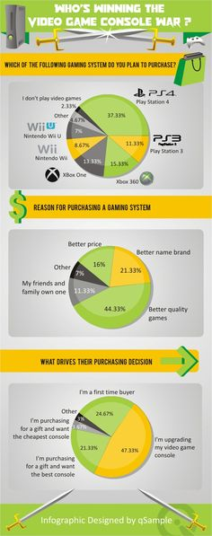Who's Winning The Video Game Console War? PS4 the Clear Choice for Holiday Shoppers #Infographic