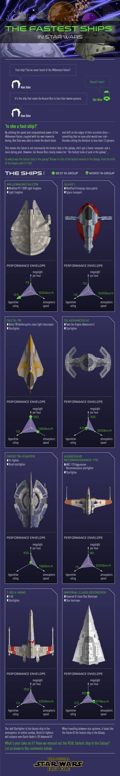 The Fastest Ships In Star Wars - Infographic