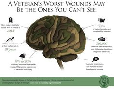 Veterans' Mental Health--not all wounds are visible, but they all need attention and treatment. (Mental Health Awareness Month--May)