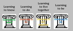 The 21st Century Pedagogy Teachers should be Aware of ~ Educational Technology and Mobile Learning 21st Century Learning, 21st Century Skills, Homeschooling Resources, School Resources, Mobile Learning, Learning To Be, Teacher Helper, Inspired Learning, Instructional Strategies