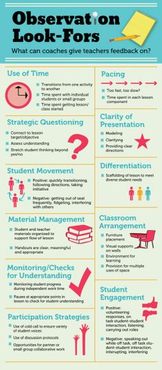 11 Observation Look For's: Oh So Perfect for Coaches! Would love to add a TPACK and SAMR section too!