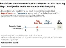 Republicans are more convinced than Democrats that reducing illegal immigration would reduce economic inequality, 2019