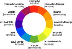 LPE-CIRCULO-CROMATICO Art Tips, Colours, Photo And Video, 1, Base, Crochet, Design, Green And Purple, Red And Blue