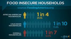 Hunger in America: Food Insecurity disproportionately affects African-Americans   http://thegrio.com/2013/06/07/hunger-in-america-food-insecurity-disproportionately-affects-african-americans/#s:foodinsecurity2