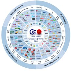 CIC China Social Media landscape: Chinese social media represents both a huge opportunity and challenge for brands Internet Marketing, Online Marketing, Social Media Marketing, Digital Marketing, Web 2.0, Le Web, Blockchain, Social Media Landscape, Chinese Social Media