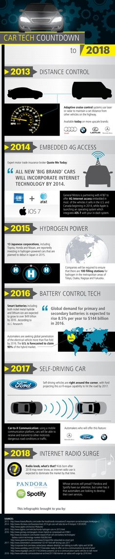 Car Tech Countdown to 2018 [Infographic]