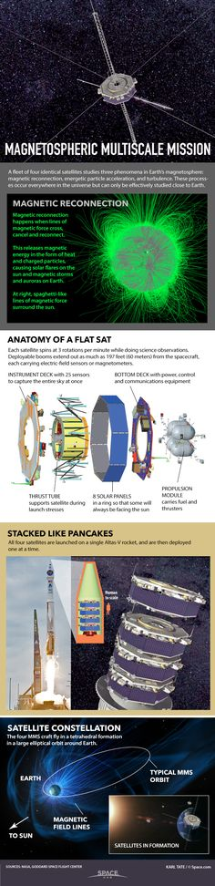 How 4 NASA Satellites Will Study Magnetic Fields of Earth & Sun (Infographic) By Karl Tate, Infographics Artist