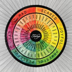 The Feelings Wheel identifies six core feelings—Sad, Mad, Scared, Joyful, Powerful, and Peaceful—and 72 secondary and tertiary feelings. This vibrant watercolor helps to visualize and verbalize our complex emotional system.