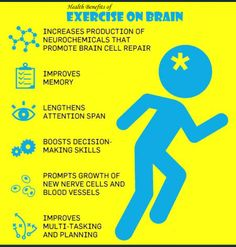 Regardless of age, researchers have found that exercise regularly provides many mental health benefits.Here in this image you will know about few positive impacts of exercise on brain.