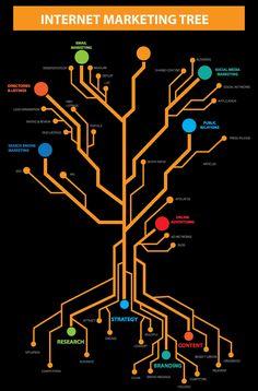 Internet Marketing Tree: Guide to Digital Marketing Process Infographic