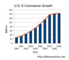 ecommerce website builder    www.facebook.com/raysorsedgemarketing