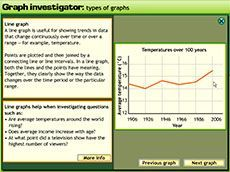 Graph investigator: types of graphs (Years 7-9). This is a tutorial introducing students to the different graph types and enabling them to compare their different features and uses.