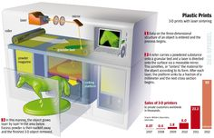 How 3 D printing works Technology
