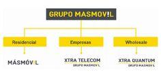 MASMOVIL IBERCOM decide dar el mayor del poder a su marca MASMOVIL dejando el resto de marcas para el sector empresarial.