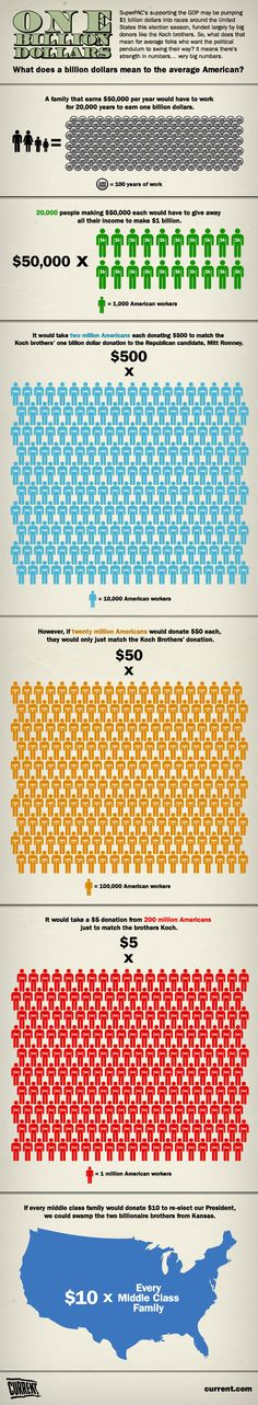 INFOGRAPHIC: What does $1 billion mean to the average American? - The War Room with Jennifer Granholm // Current TV