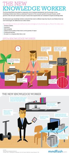 Who Is The New Knowledge Worker?
