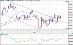 #Forexnews Technical Assessment of Gold As We Approach Year's End